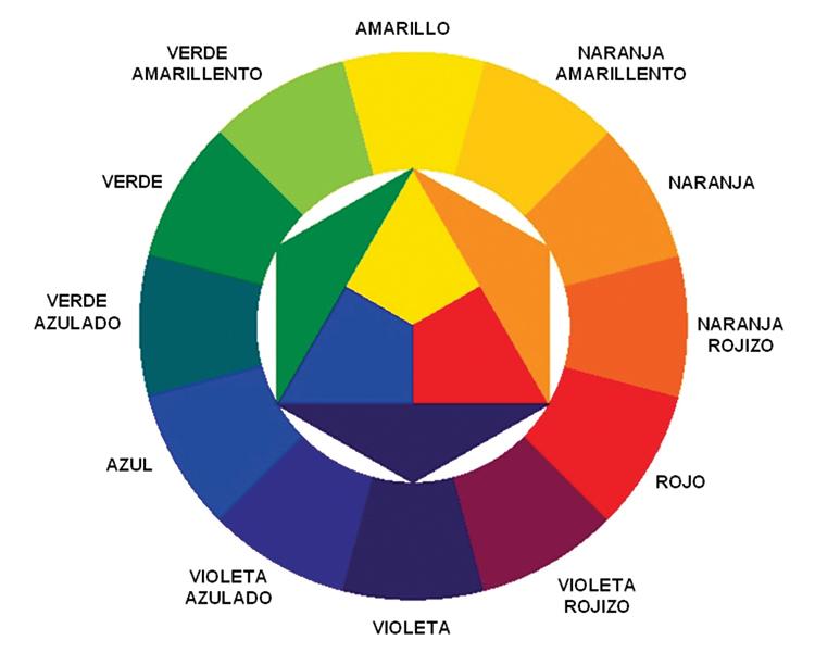 C mo combinar los colores de tu ropa cuando no tienes ni - Circulo cromatico 12 colores ...
